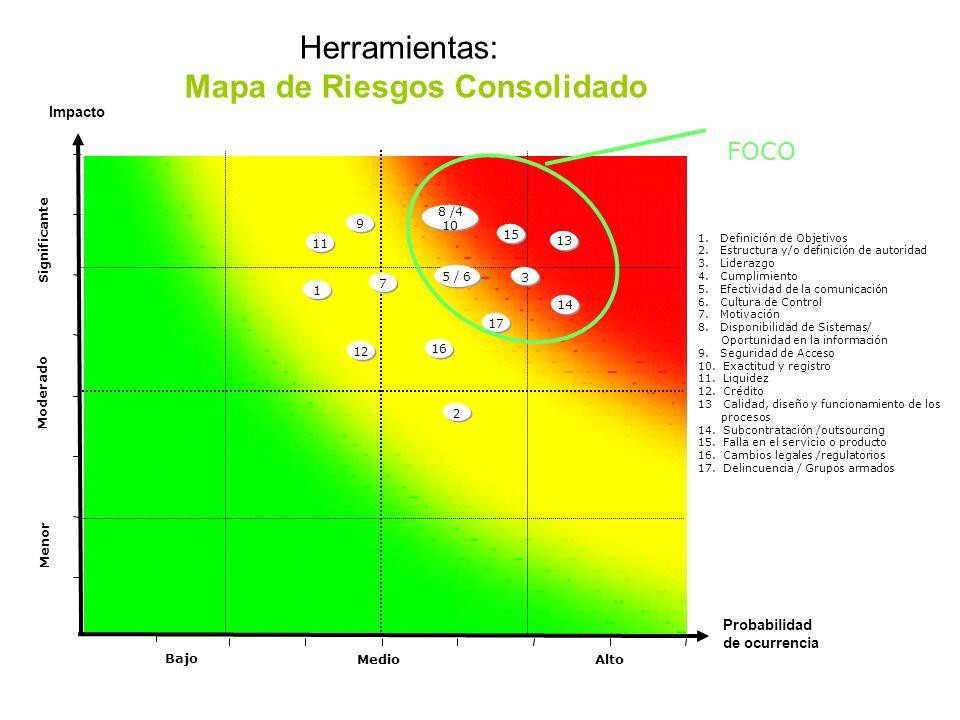 FOCO Impacto Probabilidad de ocurrencia 1 2 Menor Moderado 1.