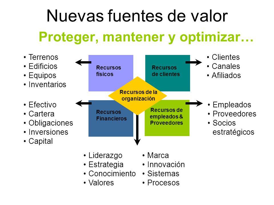Mejorando el desempeño del negocio Facilitar la toma de decisiones, asegurando la alineación con los objetivos y estrategias del negocio.