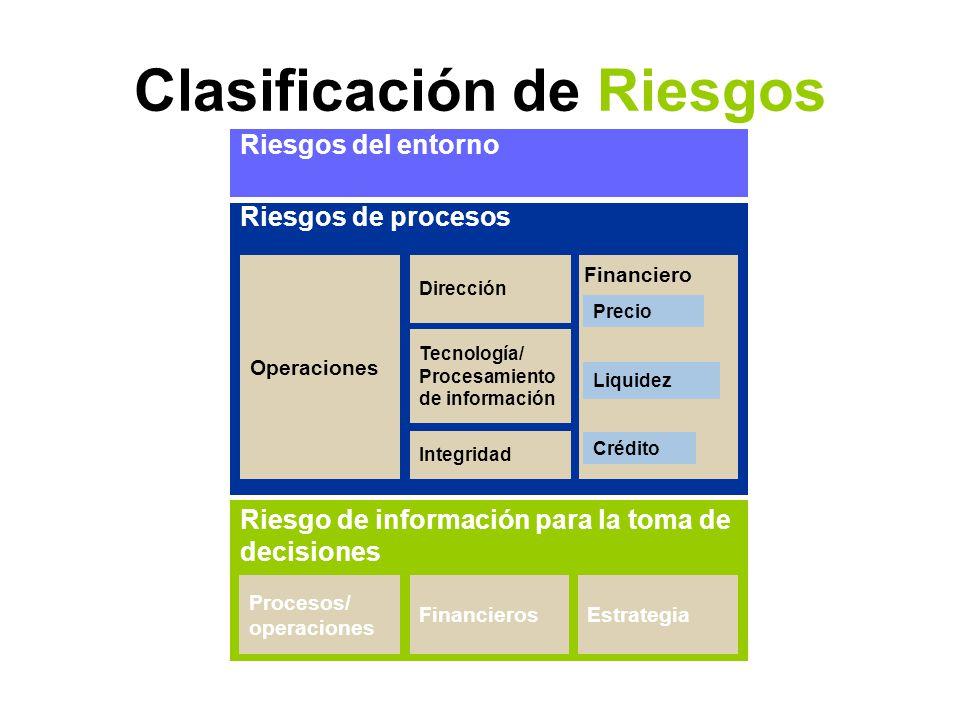 Clasificación de Riesgos Procesos/ operaciones Estrategia Operaciones Riesgos del entorno Precio Liquidez Crédito Riesgo de información para la toma de decisiones Riesgos de procesos Financieros Financiero Tecnología/ Procesamiento de información Integridad Dirección