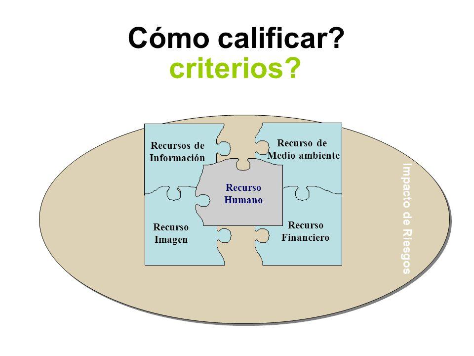 Impacto de Riesgos Cómo calificar.criterios.