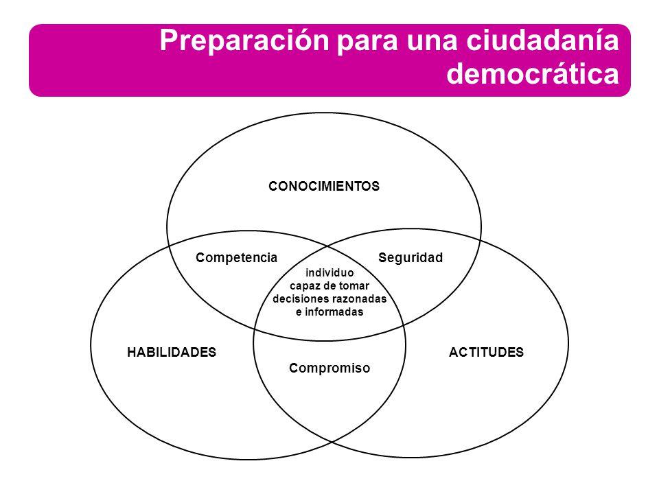 Preparación para una ciudadanía democrática CONOCIMIENTOS ACTITUDESHABILIDADES Compromiso CompetenciaSeguridad individuo capaz de tomar decisiones raz