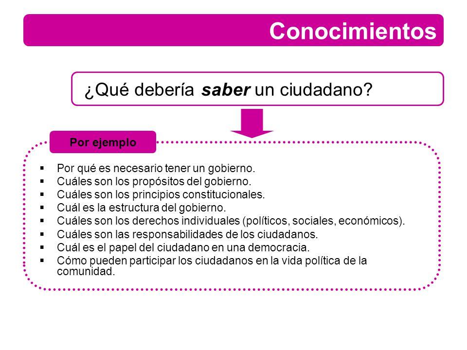 Conocimientos ¿Qué debería saber un ciudadano? Por qué es necesario tener un gobierno. Cuáles son los propósitos del gobierno. Cuáles son los principi