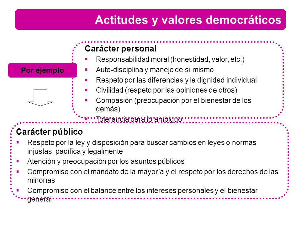 Actitudes y valores democráticos Carácter personal Responsabilidad moral (honestidad, valor, etc.) Auto-disciplina y manejo de sí mismo Respeto por la