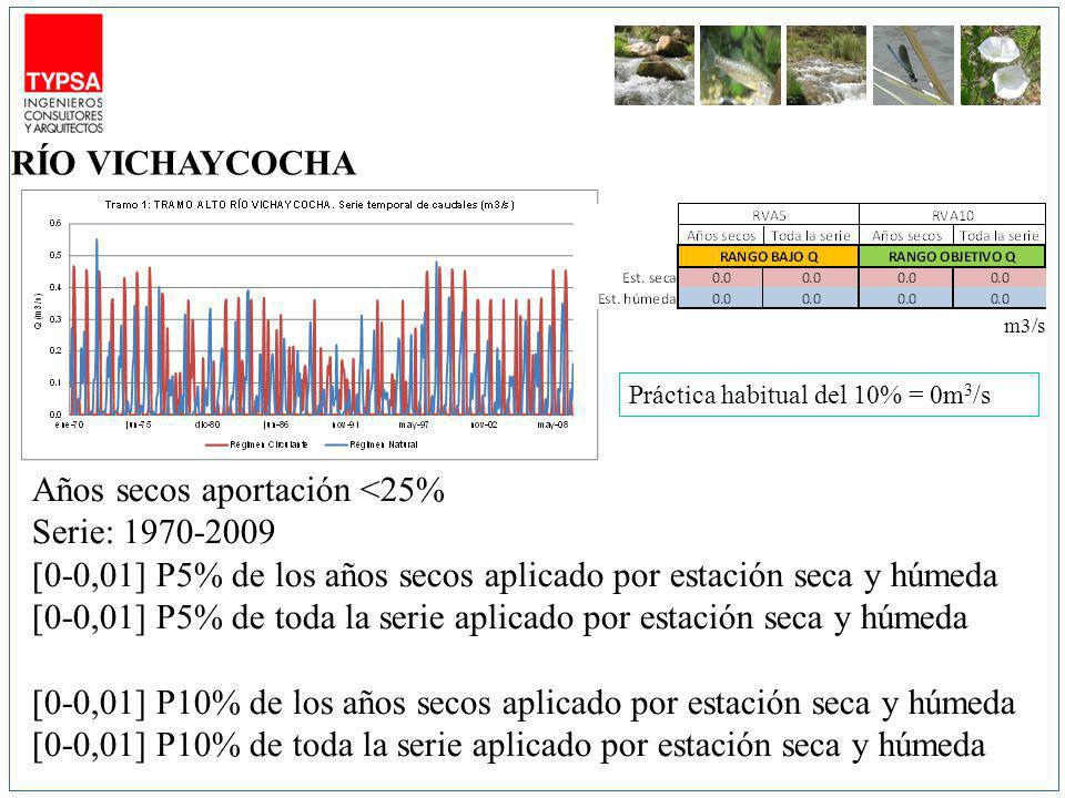 m3/s Años secos aportación <25% Serie: 1970-2009 [0-0,01] P5% de los años secos aplicado por estación seca y húmeda [0-0,01] P5% de toda la serie aplicado por estación seca y húmeda [0-0,01] P10% de los años secos aplicado por estación seca y húmeda [0-0,01] P10% de toda la serie aplicado por estación seca y húmeda RÍO VICHAYCOCHA Práctica habitual del 10% = 0m 3 /s