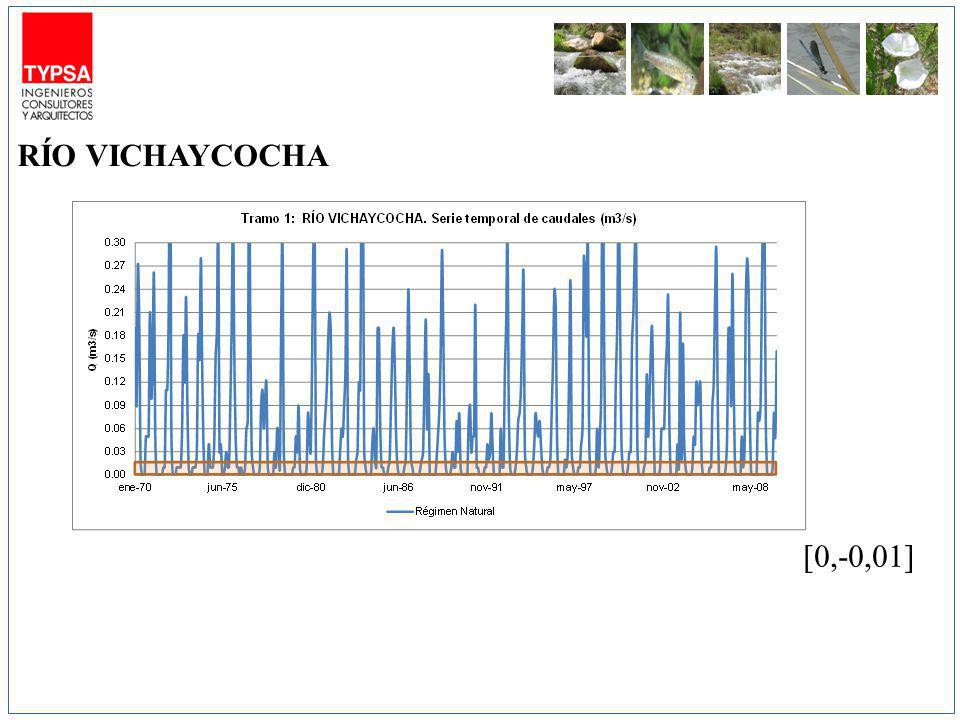 [0,-0,01] RÍO VICHAYCOCHA