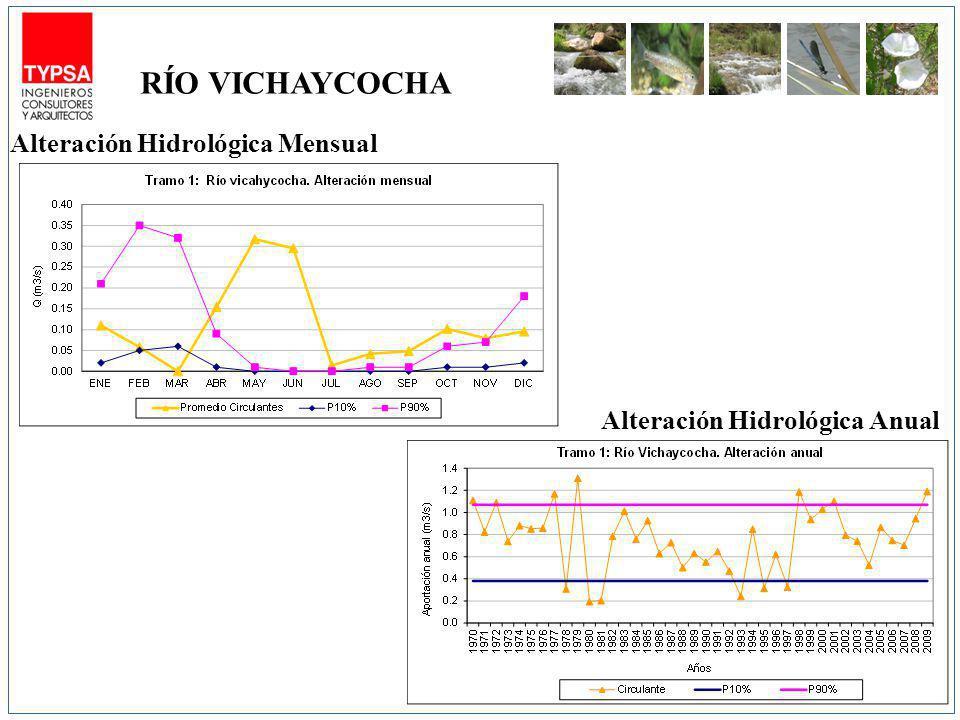 Alteración Hidrológica Mensual Alteración Hidrológica Anual RÍO VICHAYCOCHA