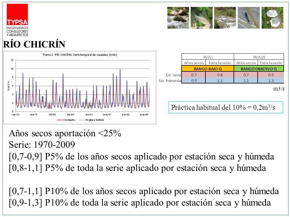 m3/s Años secos aportación <25% Serie: 1970-2009 [0,7-0,9] P5% de los años secos aplicado por estación seca y húmeda [0,8-1,1] P5% de toda la serie aplicado por estación seca y húmeda [0,7-1,1] P10% de los años secos aplicado por estación seca y húmeda [0,9-1,3] P10% de toda la serie aplicado por estación seca y húmeda RÍO CHICRÍN Práctica habitual del 10% = 0,2m 3 /s