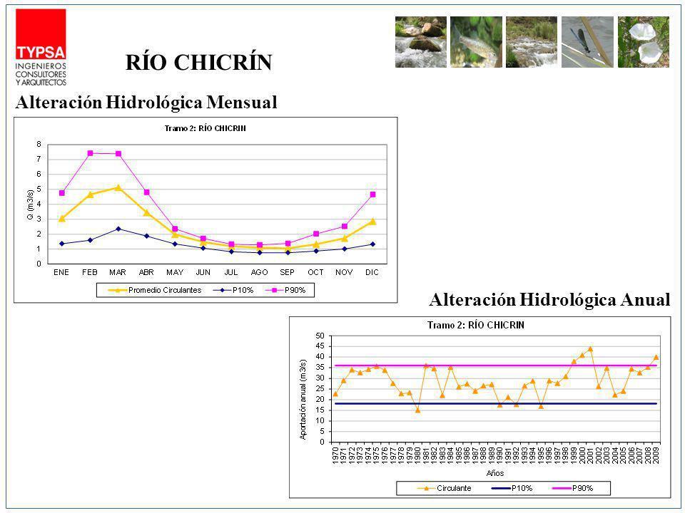 Alteración Hidrológica Mensual Alteración Hidrológica Anual RÍO CHICRÍN
