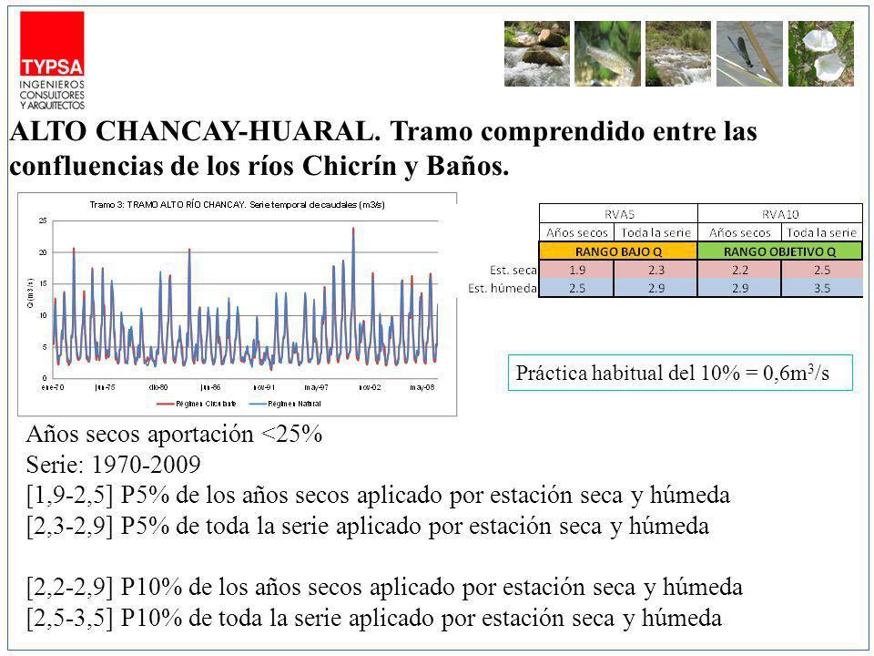 m3/s Años secos aportación <25% Serie: 1970-2009 [1,9-2,5] P5% de los años secos aplicado por estación seca y húmeda [2,3-2,9] P5% de toda la serie aplicado por estación seca y húmeda [2,2-2,9] P10% de los años secos aplicado por estación seca y húmeda [2,5-3,5] P10% de toda la serie aplicado por estación seca y húmeda ALTO CHANCAY-HUARAL.