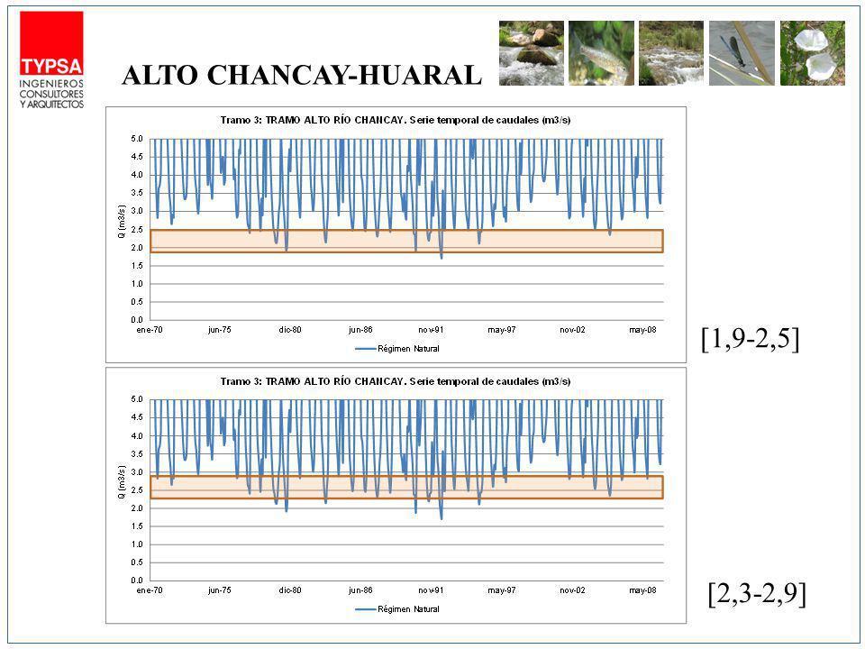 [1,9-2,5] [2,3-2,9] ALTO CHANCAY-HUARAL