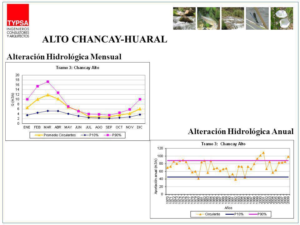 Alteración Hidrológica Mensual Alteración Hidrológica Anual ALTO CHANCAY-HUARAL