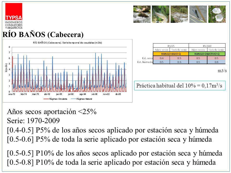 m3/s Años secos aportación <25% Serie: 1970-2009 [0.4-0.5] P5% de los años secos aplicado por estación seca y húmeda [0.5-0.6] P5% de toda la serie aplicado por estación seca y húmeda [0.5-0.5] P10% de los años secos aplicado por estación seca y húmeda [0.5-0.8] P10% de toda la serie aplicado por estación seca y húmeda RÍO BAÑOS (Cabecera) Práctica habitual del 10% = 0,17m 3 /s