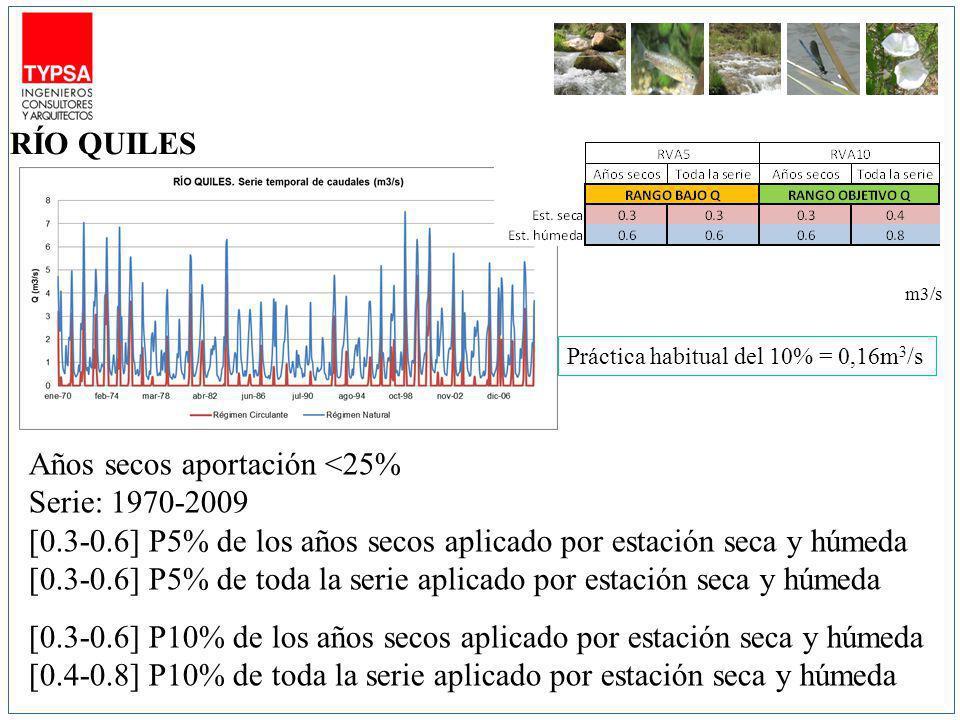 m3/s Años secos aportación <25% Serie: 1970-2009 [0.3-0.6] P5% de los años secos aplicado por estación seca y húmeda [0.3-0.6] P5% de toda la serie aplicado por estación seca y húmeda [0.3-0.6] P10% de los años secos aplicado por estación seca y húmeda [0.4-0.8] P10% de toda la serie aplicado por estación seca y húmeda RÍO QUILES Práctica habitual del 10% = 0,16m 3 /s