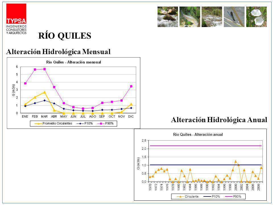 Alteración Hidrológica Mensual Alteración Hidrológica Anual RÍO QUILES