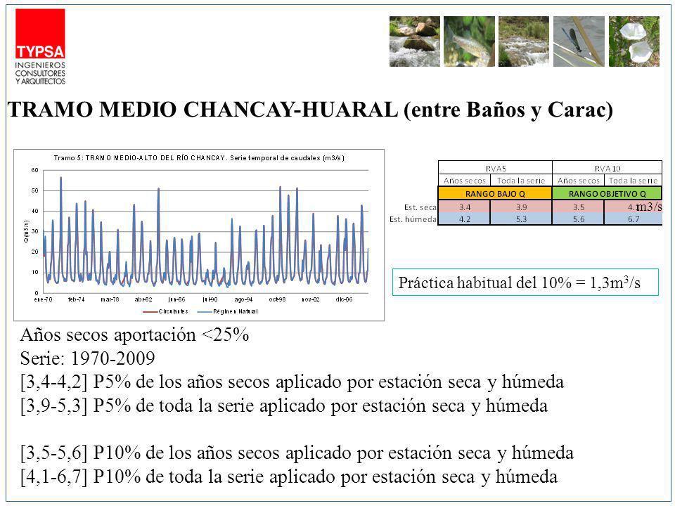 m3/s Años secos aportación <25% Serie: 1970-2009 [3,4-4,2] P5% de los años secos aplicado por estación seca y húmeda [3,9-5,3] P5% de toda la serie aplicado por estación seca y húmeda [3,5-5,6] P10% de los años secos aplicado por estación seca y húmeda [4,1-6,7] P10% de toda la serie aplicado por estación seca y húmeda TRAMO MEDIO CHANCAY-HUARAL (entre Baños y Carac) Práctica habitual del 10% = 1,3m 3 /s