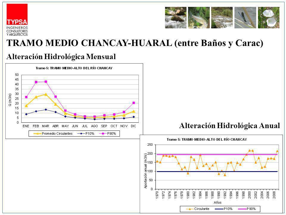 Alteración Hidrológica Mensual Alteración Hidrológica Anual TRAMO MEDIO CHANCAY-HUARAL (entre Baños y Carac)