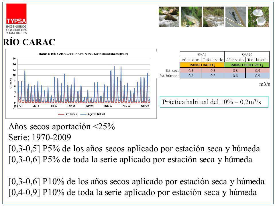 m3/s Años secos aportación <25% Serie: 1970-2009 [0,3-0,5] P5% de los años secos aplicado por estación seca y húmeda [0,3-0,6] P5% de toda la serie aplicado por estación seca y húmeda [0,3-0,6] P10% de los años secos aplicado por estación seca y húmeda [0,4-0,9] P10% de toda la serie aplicado por estación seca y húmeda RÍO CARAC Práctica habitual del 10% = 0,2m 3 /s