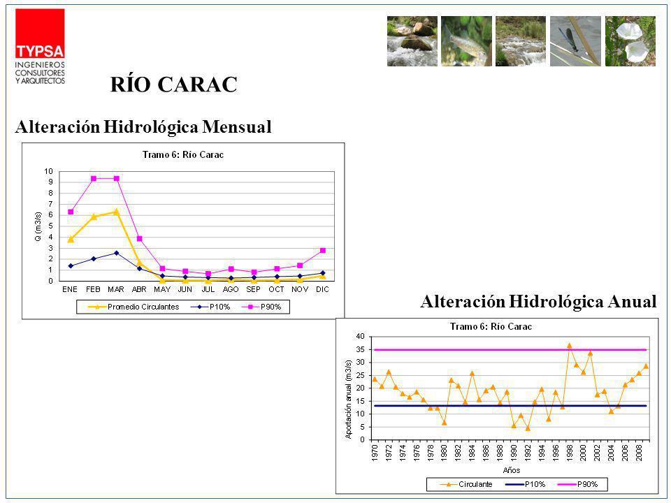 Alteración Hidrológica Mensual Alteración Hidrológica Anual RÍO CARAC
