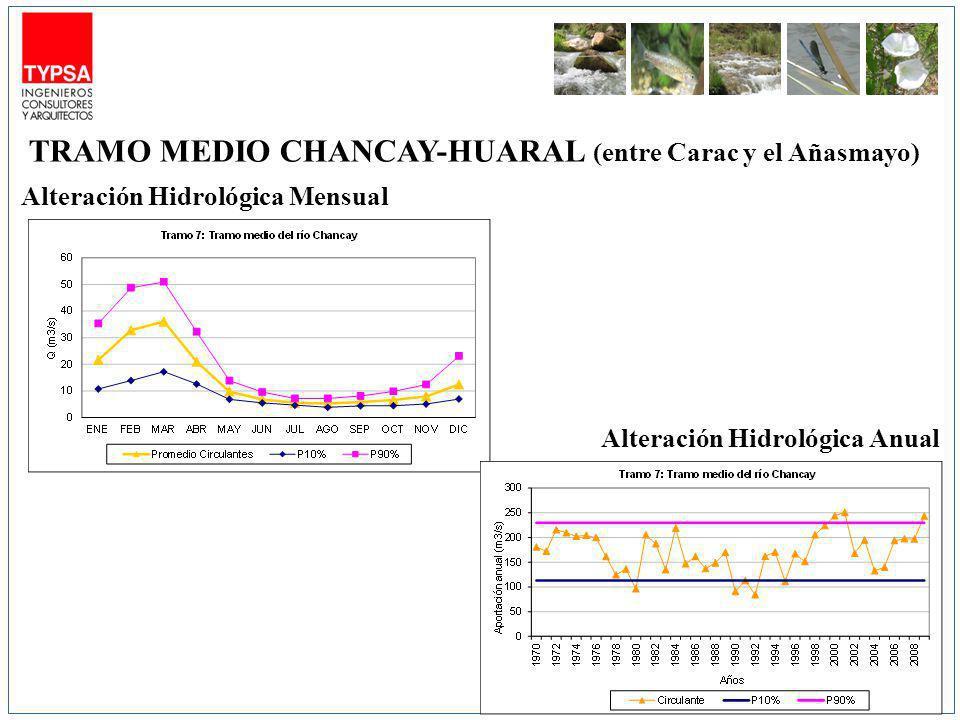 Alteración Hidrológica Mensual Alteración Hidrológica Anual TRAMO MEDIO CHANCAY-HUARAL (entre Carac y el Añasmayo)
