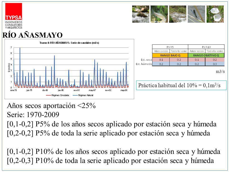 m3/s Años secos aportación <25% Serie: 1970-2009 [0,1-0,2] P5% de los años secos aplicado por estación seca y húmeda [0,2-0,2] P5% de toda la serie aplicado por estación seca y húmeda [0,1-0,2] P10% de los años secos aplicado por estación seca y húmeda [0,2-0,3] P10% de toda la serie aplicado por estación seca y húmeda RÍO AÑASMAYO Práctica habitual del 10% = 0,1m 3 /s