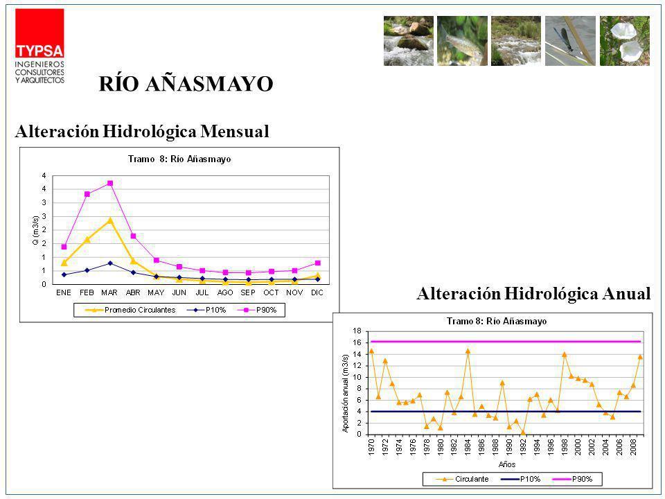 Alteración Hidrológica Mensual Alteración Hidrológica Anual RÍO AÑASMAYO
