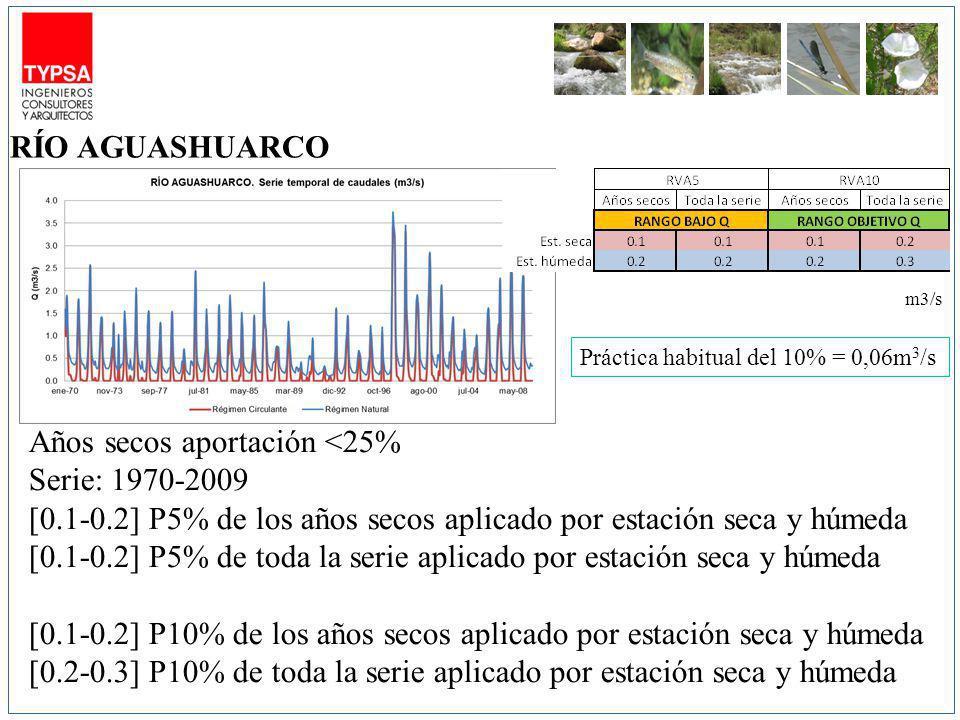 m3/s Años secos aportación <25% Serie: 1970-2009 [0.1-0.2] P5% de los años secos aplicado por estación seca y húmeda [0.1-0.2] P5% de toda la serie aplicado por estación seca y húmeda [0.1-0.2] P10% de los años secos aplicado por estación seca y húmeda [0.2-0.3] P10% de toda la serie aplicado por estación seca y húmeda RÍO AGUASHUARCO Práctica habitual del 10% = 0,06m 3 /s