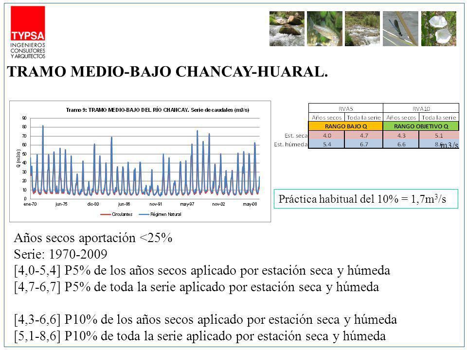 m3/s Años secos aportación <25% Serie: 1970-2009 [4,0-5,4] P5% de los años secos aplicado por estación seca y húmeda [4,7-6,7] P5% de toda la serie aplicado por estación seca y húmeda [4,3-6,6] P10% de los años secos aplicado por estación seca y húmeda [5,1-8,6] P10% de toda la serie aplicado por estación seca y húmeda TRAMO MEDIO-BAJO CHANCAY-HUARAL.