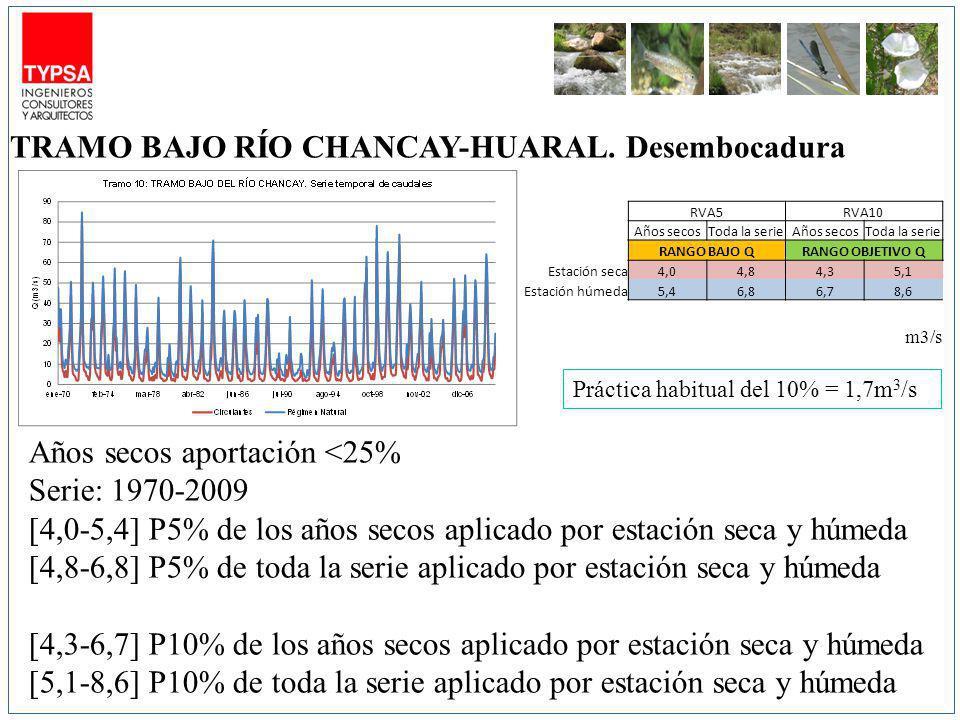 RVA5RVA10 Años secosToda la serieAños secosToda la serie RANGO BAJO QRANGO OBJETIVO Q Estación seca4,04,84,35,1 Estación húmeda5,46,86,78,6 m3/s Años secos aportación <25% Serie: 1970-2009 [4,0-5,4] P5% de los años secos aplicado por estación seca y húmeda [4,8-6,8] P5% de toda la serie aplicado por estación seca y húmeda [4,3-6,7] P10% de los años secos aplicado por estación seca y húmeda [5,1-8,6] P10% de toda la serie aplicado por estación seca y húmeda TRAMO BAJO RÍO CHANCAY-HUARAL.
