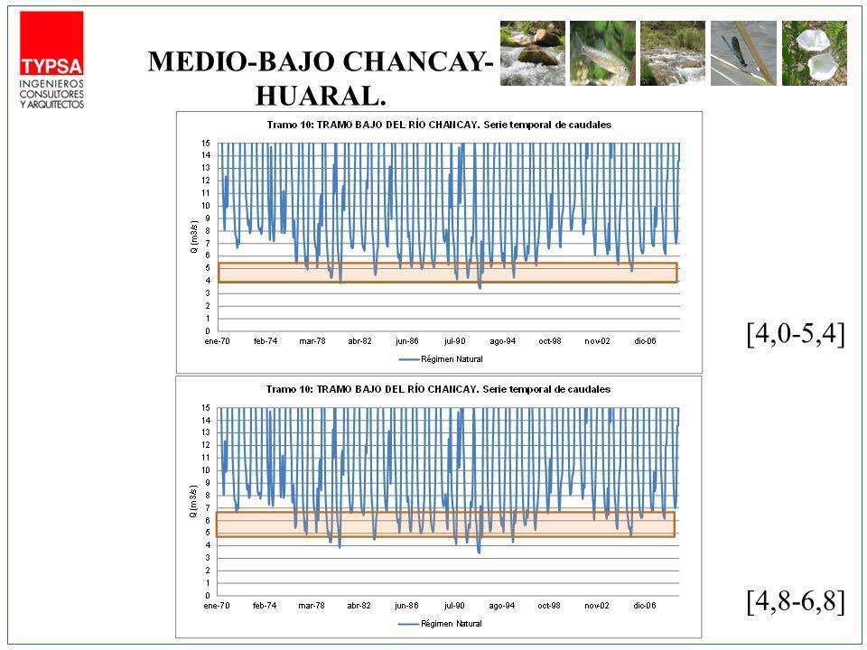 [4,0-5,4] [4,8-6,8] MEDIO-BAJO CHANCAY- HUARAL.