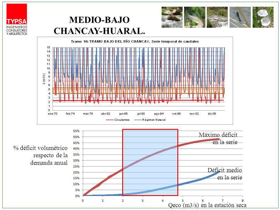 % déficit volumétrico respecto de la demanda anual Qeco (m3/s) en la estación seca Máximo déficit en la serie Déficit medio en la serie MEDIO-BAJO CHANCAY-HUARAL.