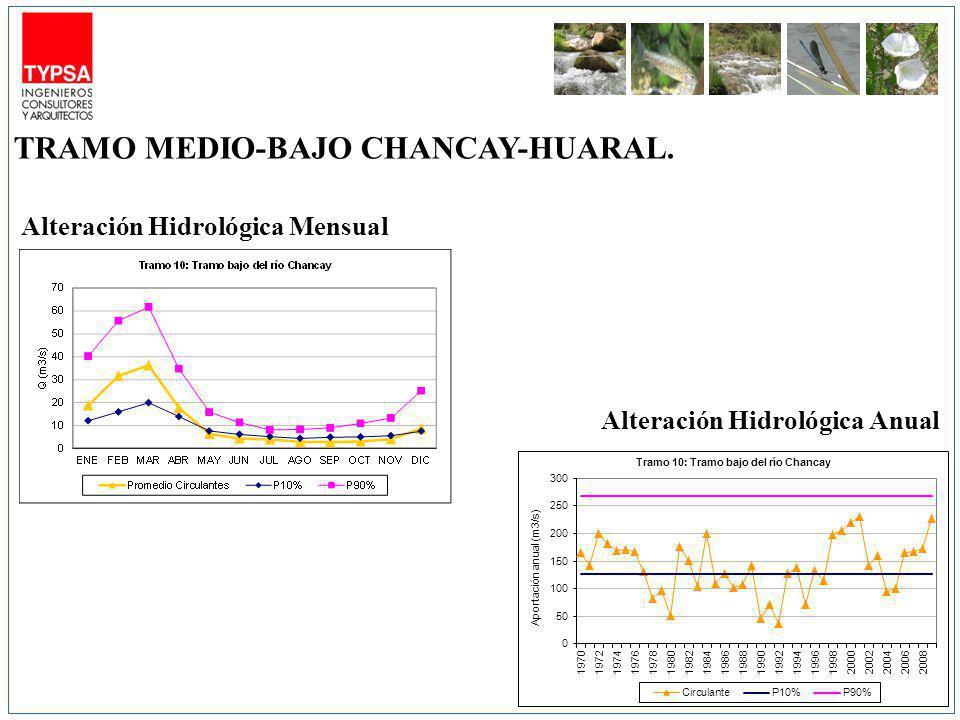 Alteración Hidrológica Mensual Alteración Hidrológica Anual TRAMO MEDIO-BAJO CHANCAY-HUARAL.
