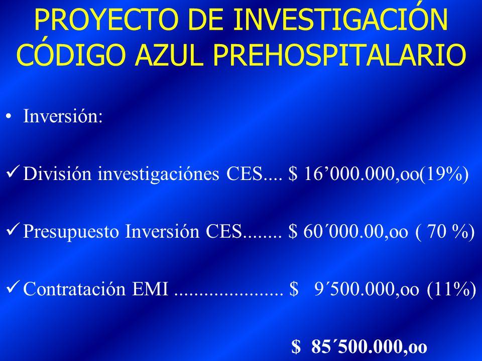 PROYECTO DE INVESTIGACIÓN CÓDIGO AZUL PREHOSPITALARIO Inversión: División investigaciónes CES.... $ 16000.000,oo(19%) Presupuesto Inversión CES.......