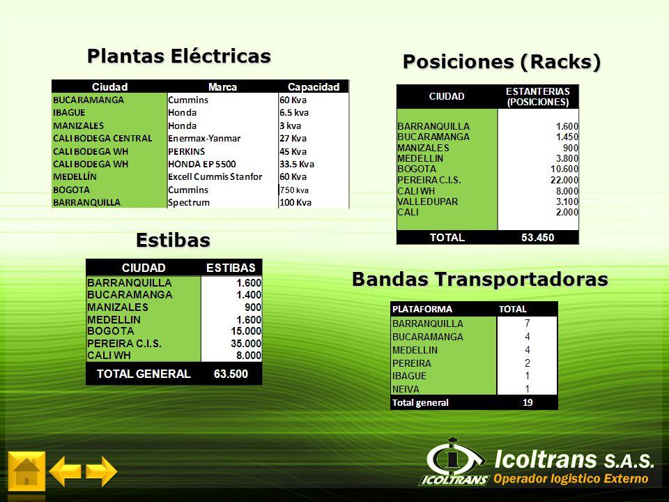 Bandas Transportadoras Plantas Eléctricas Estibas Posiciones (Racks) 750 kva