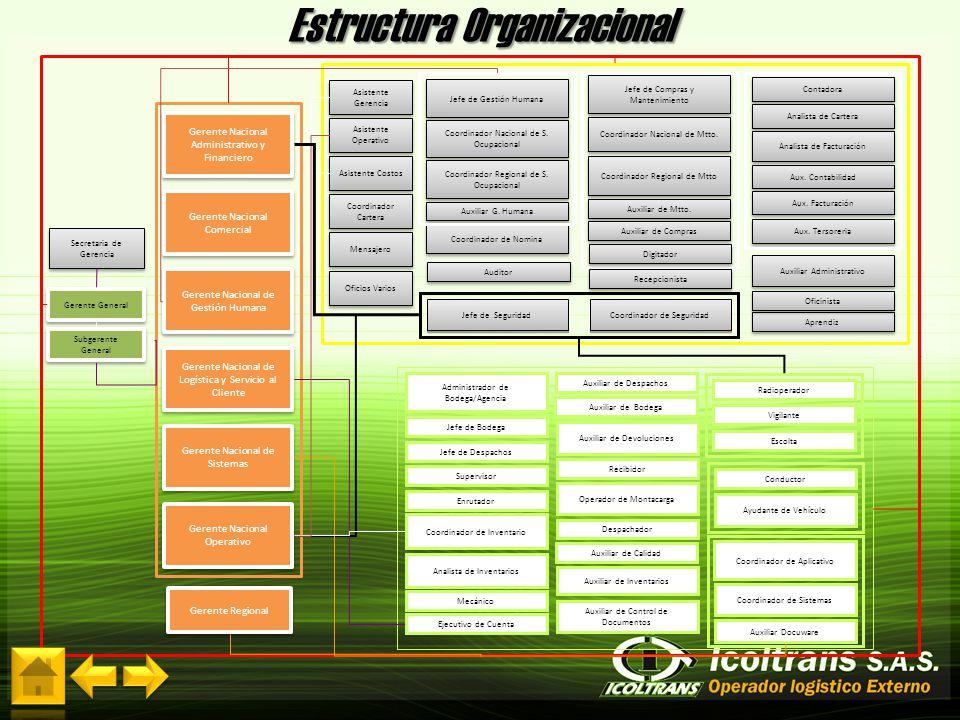 Estructura Organizacional Gerente General Subgerente General Subgerente General Gerente Regional Gerente Nacional Administrativo y Financiero Gerente