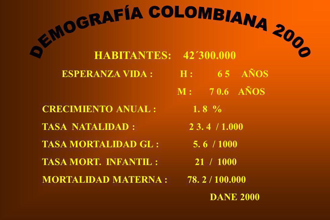 HABITANTES: 42´300.000 ESPERANZA VIDA : H : 6 5 AÑOS M : 7 0.6 AÑOS CRECIMIENTO ANUAL : 1.