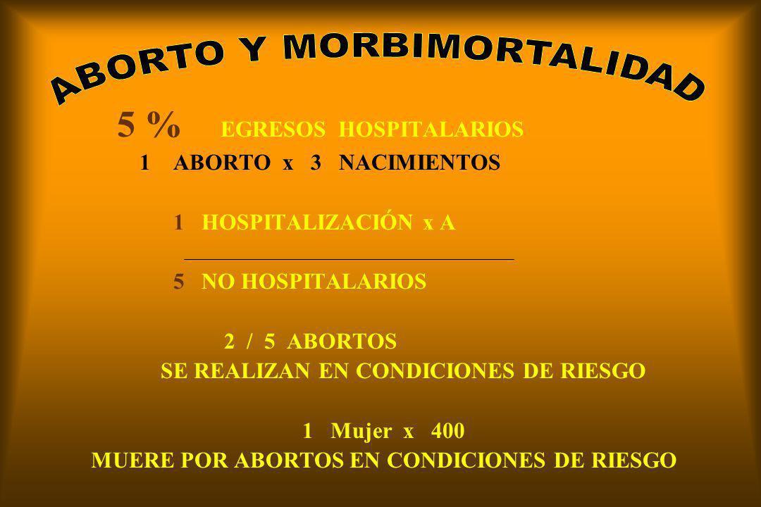 5 % EGRESOS HOSPITALARIOS 1 ABORTO x 3 NACIMIENTOS 1 HOSPITALIZACIÓN x A 5 NO HOSPITALARIOS 2 / 5 ABORTOS SE REALIZAN EN CONDICIONES DE RIESGO 1 Mujer x 400 MUERE POR ABORTOS EN CONDICIONES DE RIESGO