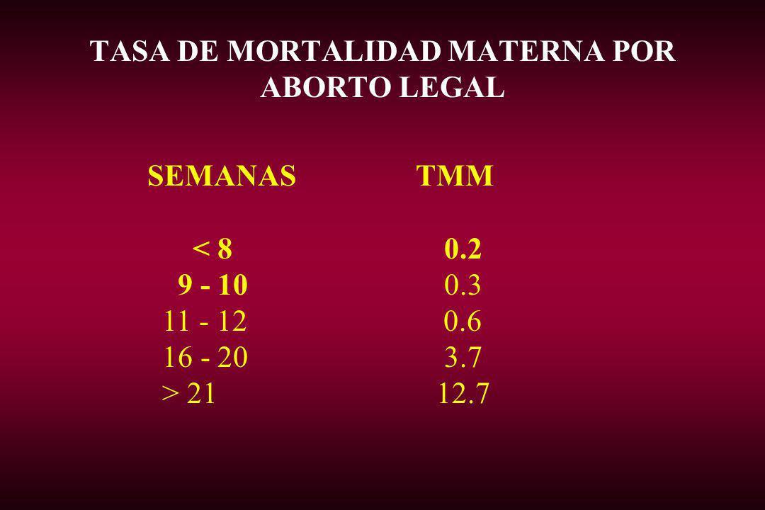 TASA DE MORTALIDAD MATERNA POR ABORTO LEGAL SEMANAS TMM < 8 0.2 9 - 10 0.3 11 - 12 0.6 16 - 20 3.7 > 21 12.7