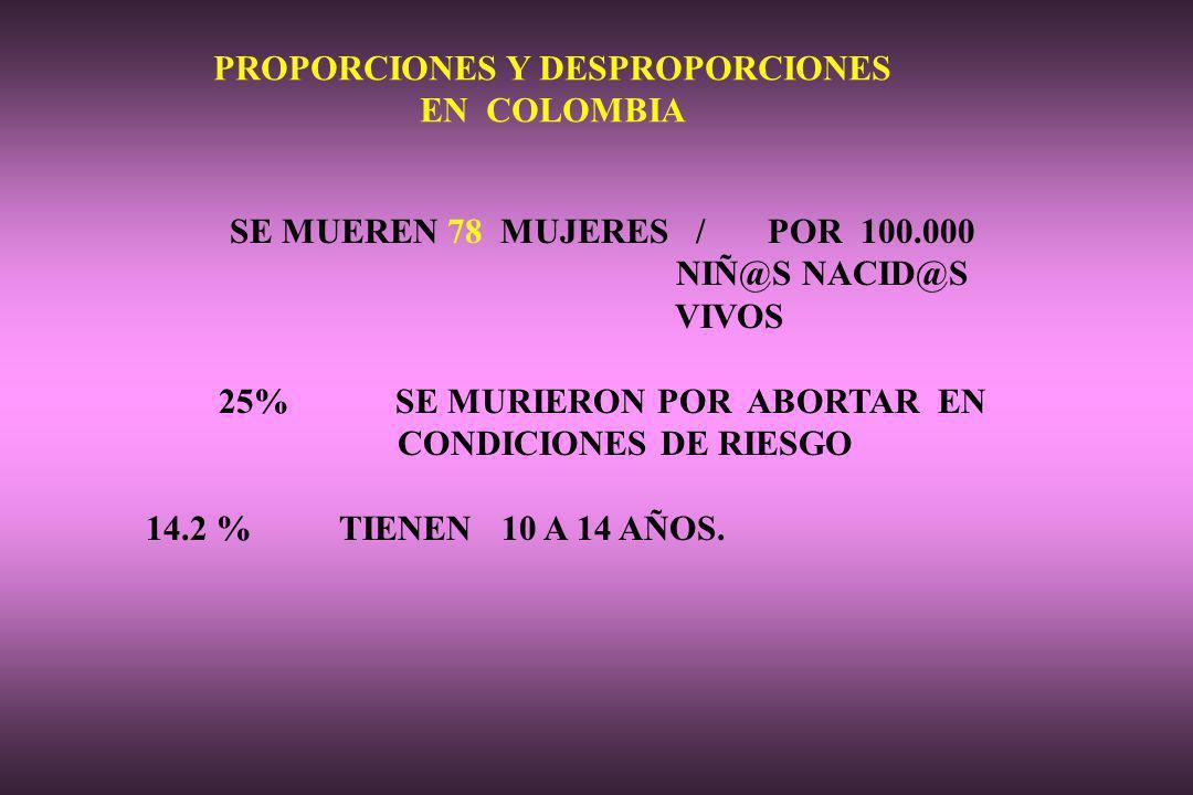 PROPORCIONES Y DESPROPORCIONES EN COLOMBIA SE MUEREN 78 MUJERES / POR 100.000 NIÑ@S NACID@S VIVOS 25% SE MURIERON POR ABORTAR EN CONDICIONES DE RIESGO 14.2 % TIENEN 10 A 14 AÑOS.