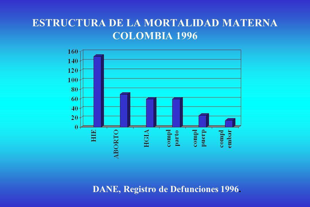 % DE MUJERES MUERTAS SEGÚN EDAD POR CAUSA DE LA REPRODUCCIÓN.