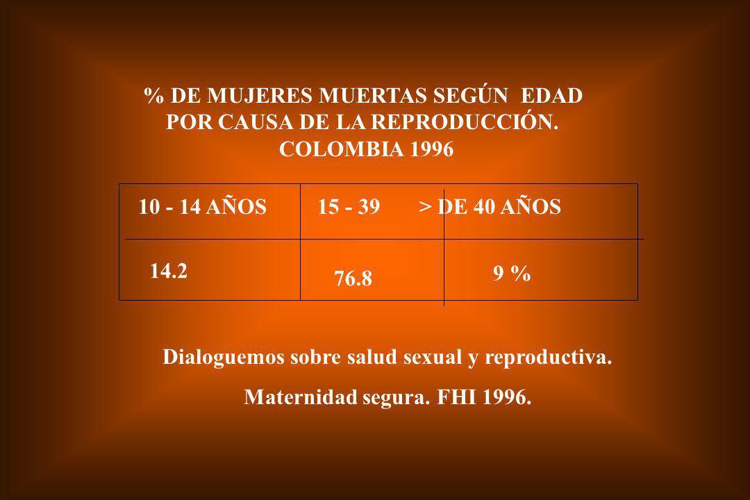 MUJERES Y REPRODUCCIÓN EN EL MUNDO: CADA AÑO MUEREN 500.000 MUJERES EN PAÍSES EN DESARROLLO, POR COMPLICACIONES DE LA REPRODUCCIÓN 53 MILLONES DE ABORTOS x AÑO EN EL MUNDO EN AMÉRICA LATINA: 6 MILLONES DE ABORTOS POR AÑO 79 % de la población mundial vive en países en desarrollo 95 % de todos los abortos, ocurren en países en desarrollo