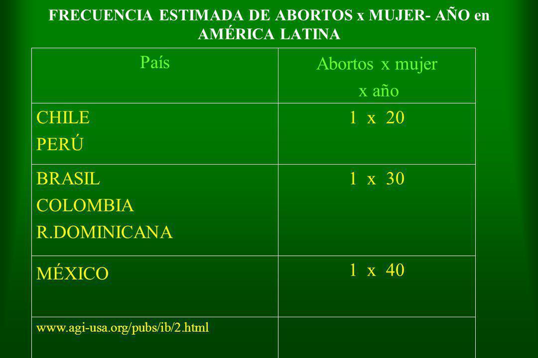 FRECUENCIA ESTIMADA DE ABORTOS x MUJER- AÑO en AMÉRICA LATINA www.agi-usa.org/pubs/ib/2.html 1 x 40 MÉXICO 1 x 30BRASIL COLOMBIA R.DOMINICANA 1 x 20CHILE PERÚ Abortos x mujer x año País