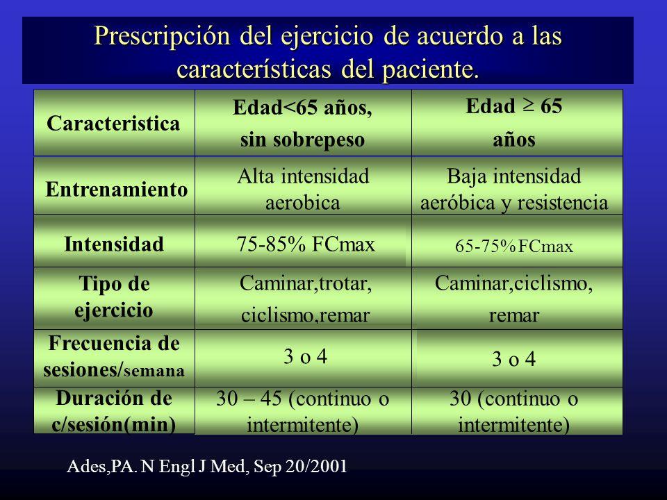 Intensidad75-85% FCmax Tipo de ejercicio Entrenamiento Baja intensidad aeróbica y resistencia Alta intensidad aerobica Edad 65 años Edad<65 años, sin