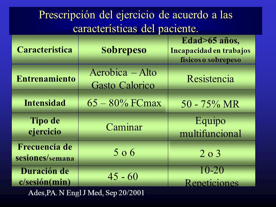 Intensidad 65 – 80% FCmax Tipo de ejercicio Entrenamiento Resistencia Aerobica – Alto Gasto Calorico Edad>65 años, Incapacidad en trabajos físicos o s