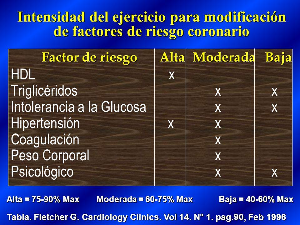Intensidad del ejercicio para modificación de factores de riesgo coronario HDL x Triglicéridos x x Intolerancia a la Glucosa x x Hipertensión x x Coagulación x Peso Corporal x Psicológico x x Alta Moderada Baja Factor de riesgo Tabla.