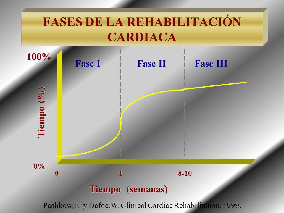 FASES DE LA REHABILITACIÓN CARDIACA100% Tiempo (%) 0% Fase I Fase II Fase III Tiempo (semanas) 018-10 Pashkow,F. y Dafoe,W. Clinical Cardiac Rehabilit