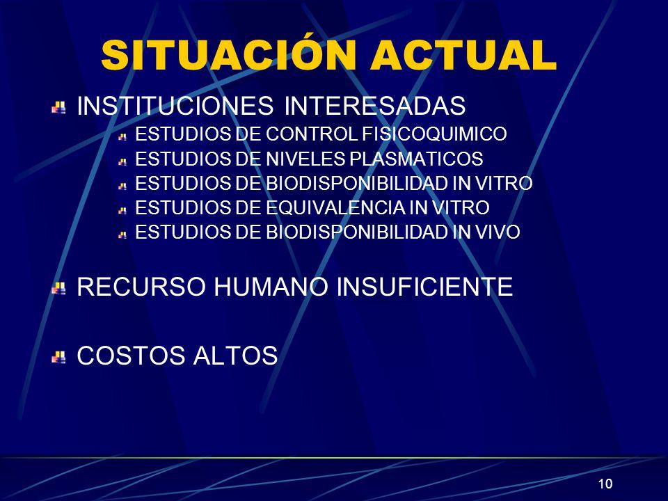 10 SITUACIÓN ACTUAL INSTITUCIONES INTERESADAS ESTUDIOS DE CONTROL FISICOQUIMICO ESTUDIOS DE NIVELES PLASMATICOS ESTUDIOS DE BIODISPONIBILIDAD IN VITRO