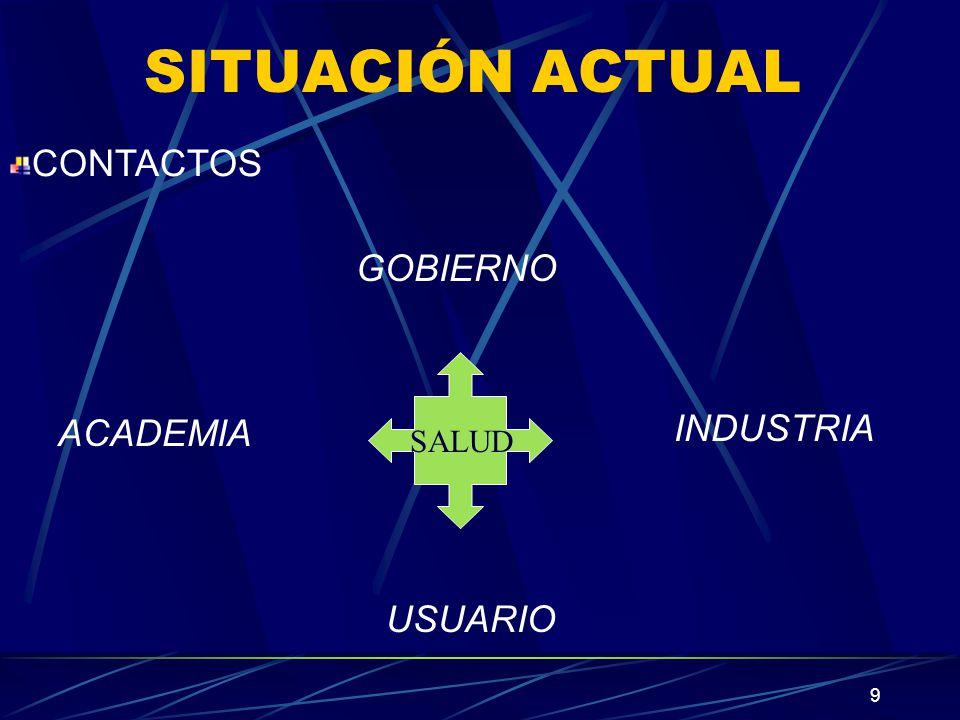 10 SITUACIÓN ACTUAL INSTITUCIONES INTERESADAS ESTUDIOS DE CONTROL FISICOQUIMICO ESTUDIOS DE NIVELES PLASMATICOS ESTUDIOS DE BIODISPONIBILIDAD IN VITRO ESTUDIOS DE EQUIVALENCIA IN VITRO ESTUDIOS DE BIODISPONIBILIDAD IN VIVO RECURSO HUMANO INSUFICIENTE COSTOS ALTOS
