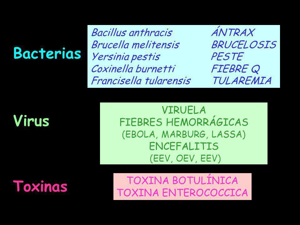 Bacterias Bacillus anthracisÁNTRAX Brucella melitensisBRUCELOSIS Yersinia pestisPESTE Coxinella burnettiFIEBRE Q Francisella tularensisTULAREMIA Virus