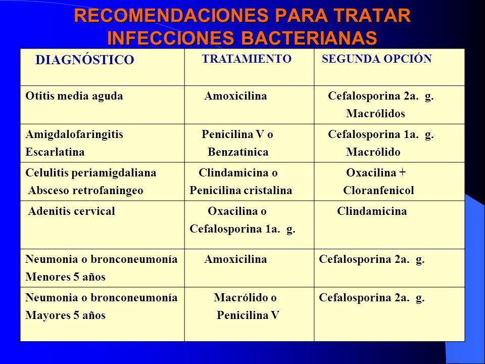 RECOMENDACIONES PARA TRATAR INFECCIONES BACTERIANAS DIAGNÓSTICO TRATAMIENTO SEGUNDA OPCIÓN Otitis media aguda Amoxicilina Cefalosporina 2a. g. Macróli
