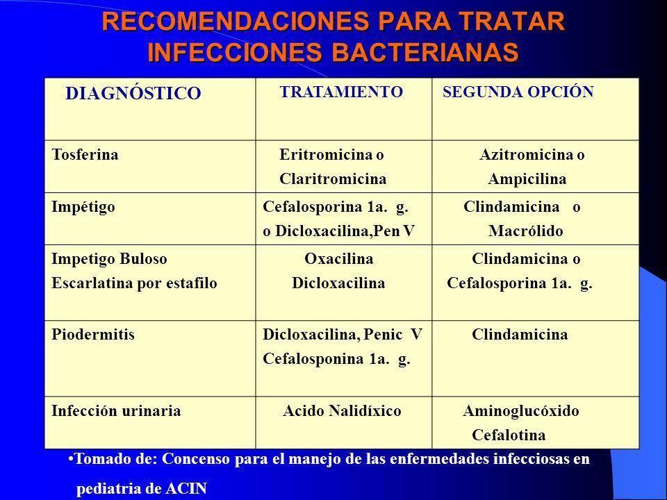 RECOMENDACIONES PARA TRATAR INFECCIONES BACTERIANAS DIAGNÓSTICO TRATAMIENTO SEGUNDA OPCIÓN Tosferina Eritromicina o Claritromicina Azitromicina o Ampi